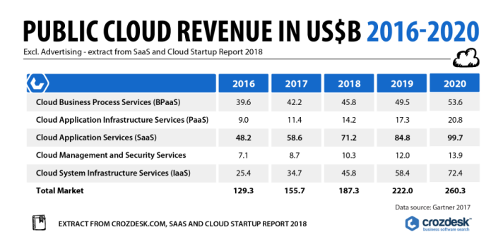 Table of cloud market segments by revenue