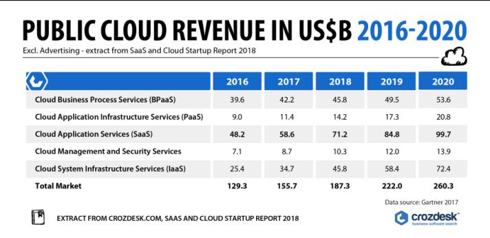 Table of cloud market segments by revenue 2016-2020