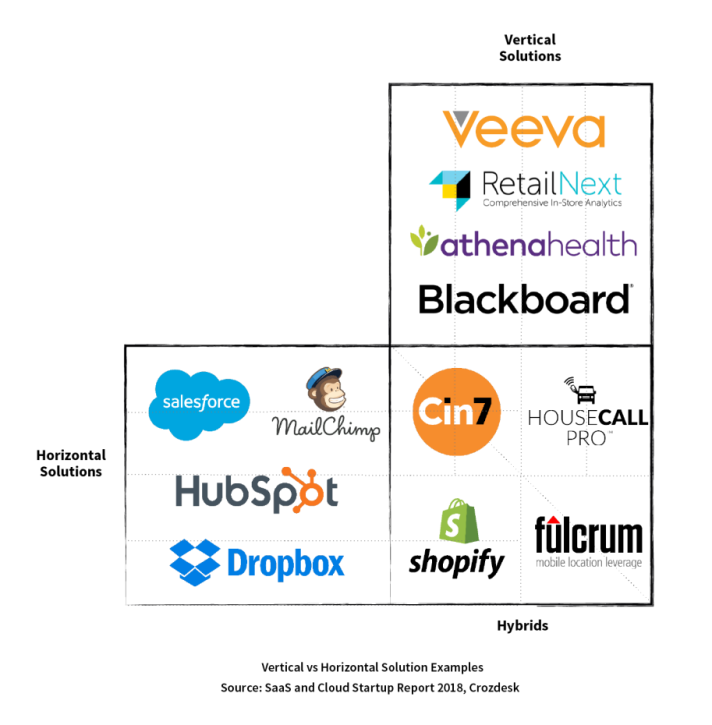 Examples of horizontal SaaS, vertical SaaS and hybrid SaaS solutions
