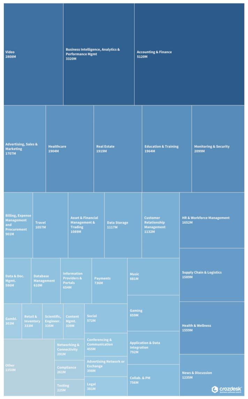 SaaS Industry Funding Q1 - Q3 2017 Chart