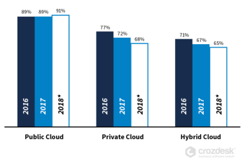 Chart of public, private and hybrid cloud revenue 2016-2018