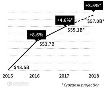 SaaS Startup Funding 2015-2018 Chart