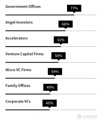 Chart of localized US startup investment patterns